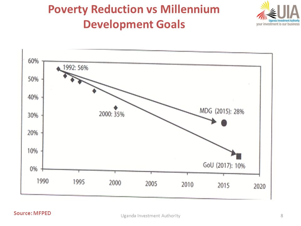 8 Poverty Reduction vs Millennium Development Goals Source: MFPED Uganda Investment Authority