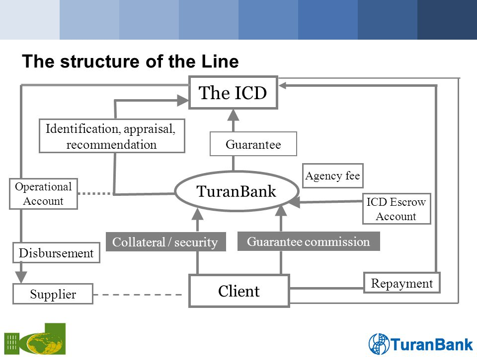 The structure of the Line The ICD TuranBank Client Collateral / security Guarantee commission Disbursement Repayment Identification, appraisal, recommendation Guarantee Agency fee ICD Escrow Account Operational Account Supplier