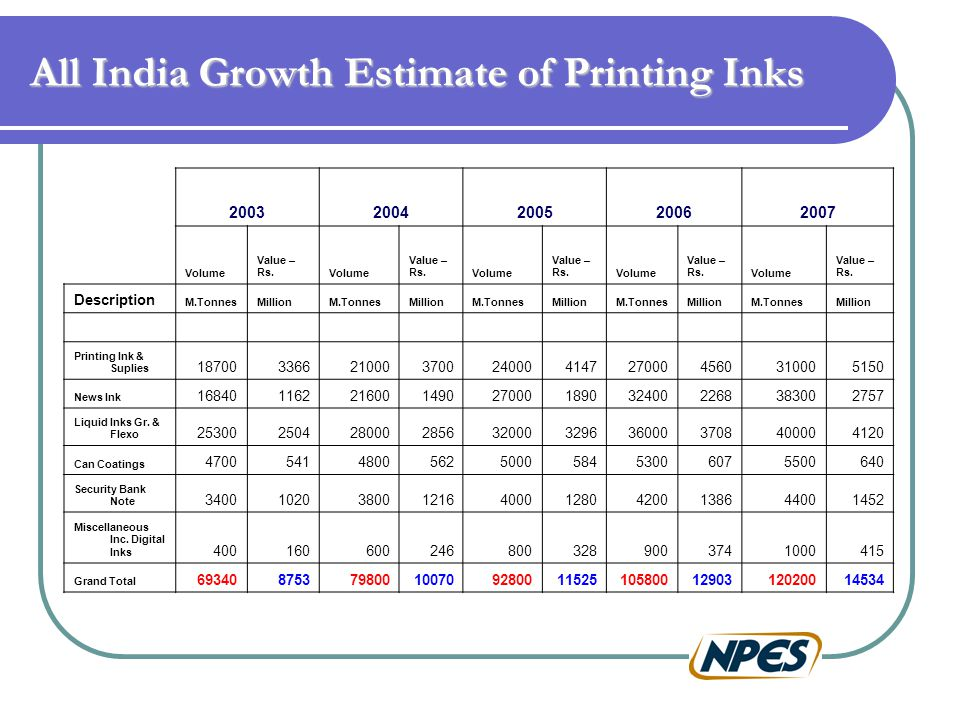 All India Growth Estimate of Printing Inks 20032004200520062007 Volume Value – Rs.Volume Value – Rs.Volume Value – Rs.Volume Value – Rs.Volume Value – Rs.