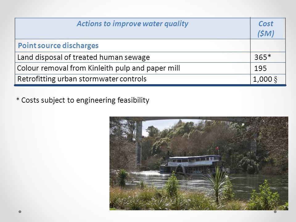 1,000 § Retrofitting urban stormwater controls 195 Colour removal from Kinleith pulp and paper mill 365*Land disposal of treated human sewage Point source discharges Cost ($M) Actions to improve water quality * Costs subject to engineering feasibility