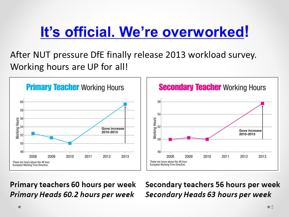 After NUT pressure DfE finally release 2013 workload survey. Working hours are UP for all! Primary teachers 60 hours per week Secondary teachers 56 ho