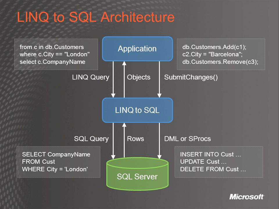 LINQ to SQL Architecture Application SQL Server LINQ to SQL from c in db.Customers where c.City ==