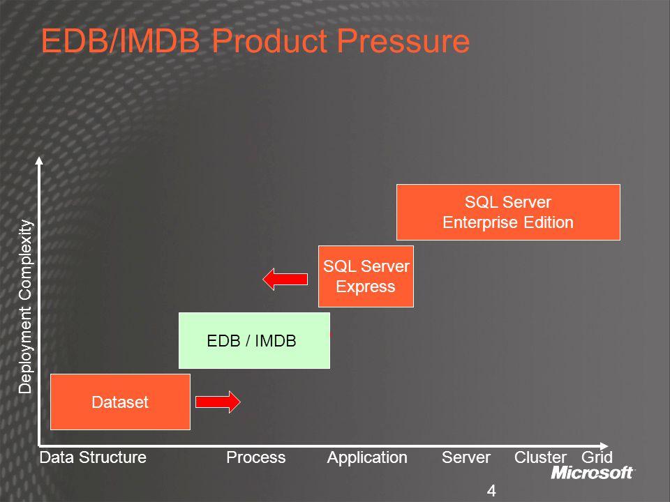 4 PRODUCT GAP PRESSURE EDB/IMDB Product Pressure SQL Server Enterprise Edition SQL Server Express EDB / IMDB Data Structure Process Application Server