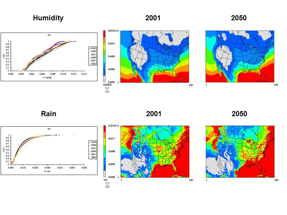 Humidity 2001 2050 Rain 2001 2050