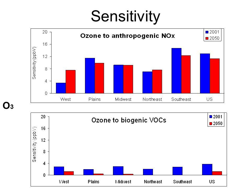 Sensitivity O3O3