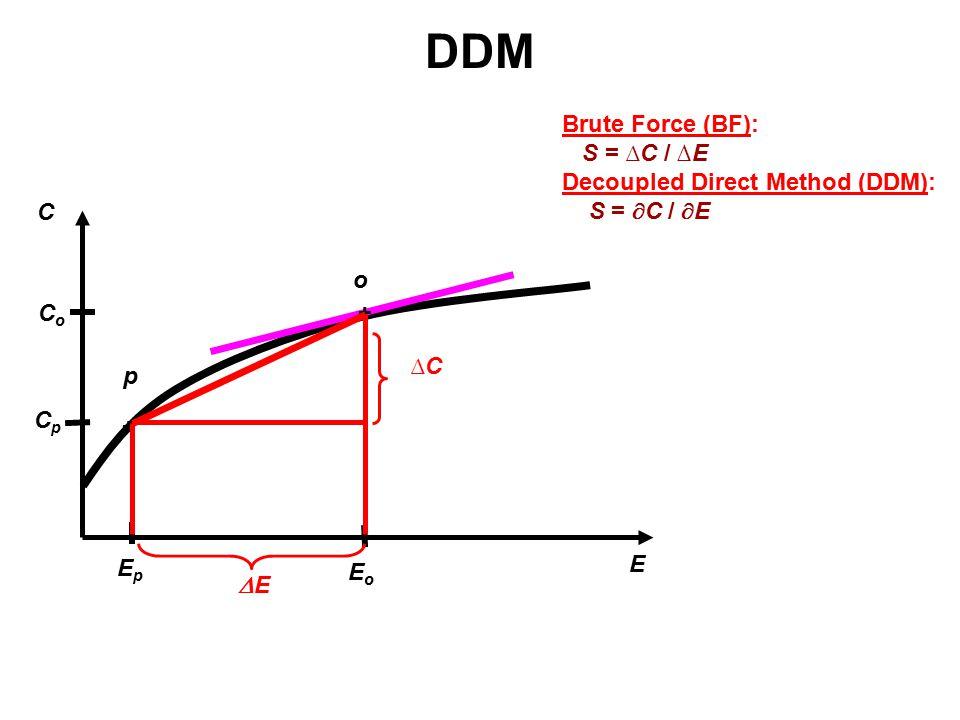 E C EoEo CoCo CpCp EpEp p o + + EE ∆C∆C DDM Brute Force (BF): S = ∆C / ∆E Decoupled Direct Method (DDM): S =  C /  E