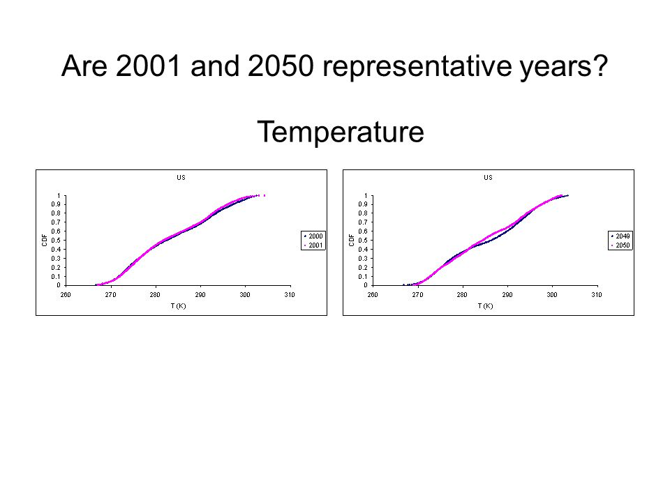 Are 2001 and 2050 representative years Temperature