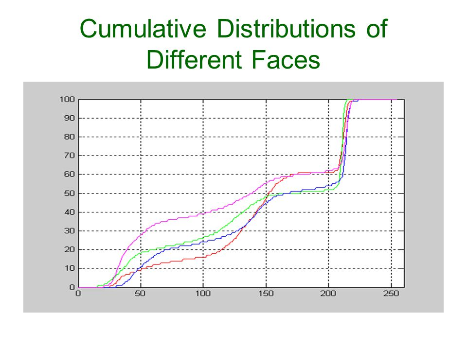 Cumulative Distributions of Different Faces