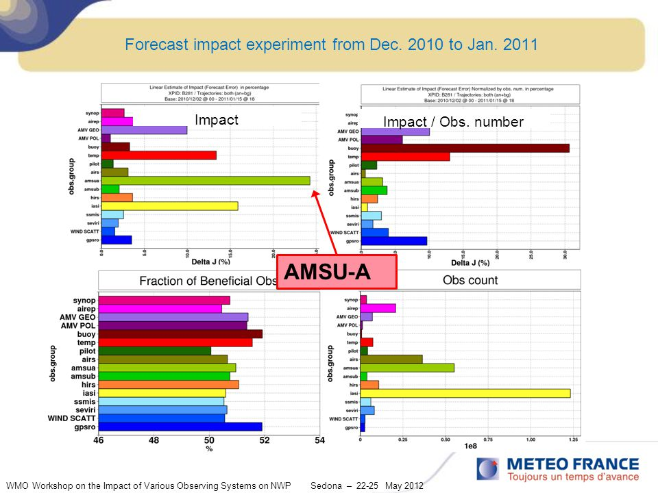 Forecast impact experiment from Dec. 2010 to Jan.