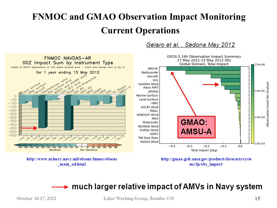 15 FNMOC and GMAO Observation Impact Monitoring Current Operations much larger relative impact of AMVs in Navy system http://gmao.gsfc.nasa.gov/products/forecasts/syste ms/fp/obs_impact/ http://www.nrlmry.navy.mil/obsens/fnmoc/obsens _main_od.html Gelaro et al., Sedona May 2012 October 16-17, 2012Lidar Working Group, Boulder CO GMAO: AMSU-A