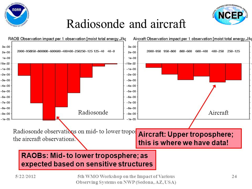 Radiosonde and aircraft 5/22/20125th WMO Workshop on the Impact of Various Observing Systems on NWP (Sedona, AZ, USA) 24 Radiosonde Aircraft Radiosonde observations on mid- to lower troposphere have larger impacts compared to the aircraft observations.
