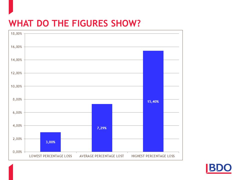 WHAT DO THE FIGURES SHOW?