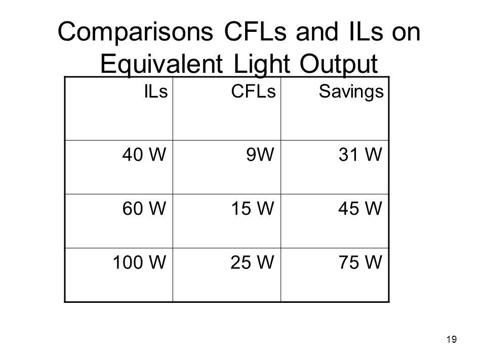 19 Comparisons CFLs and ILs on Equivalent Light Output ILsCFLsSavings 40 W9W31 W 60 W15 W45 W 100 W25 W75 W