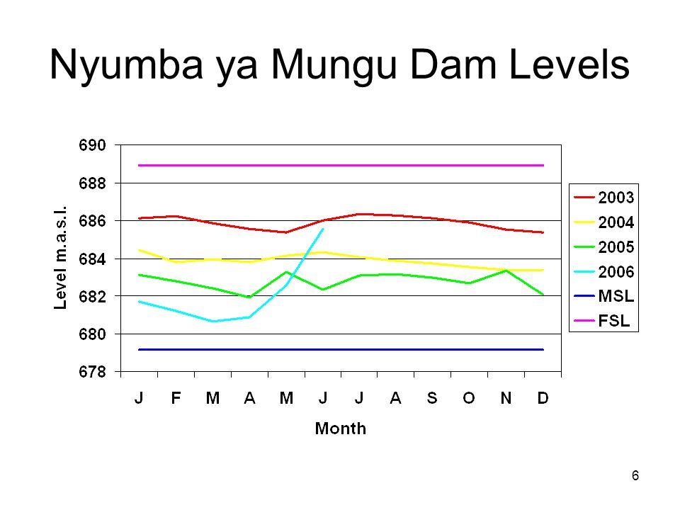 6 Nyumba ya Mungu Dam Levels