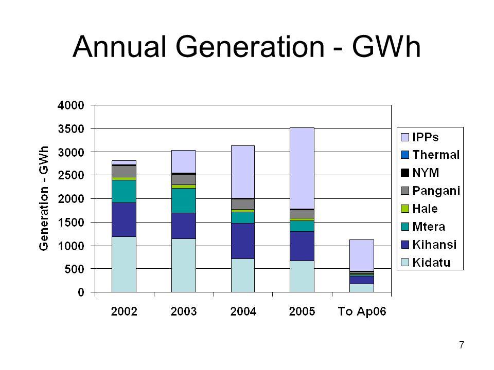 7 Annual Generation - GWh