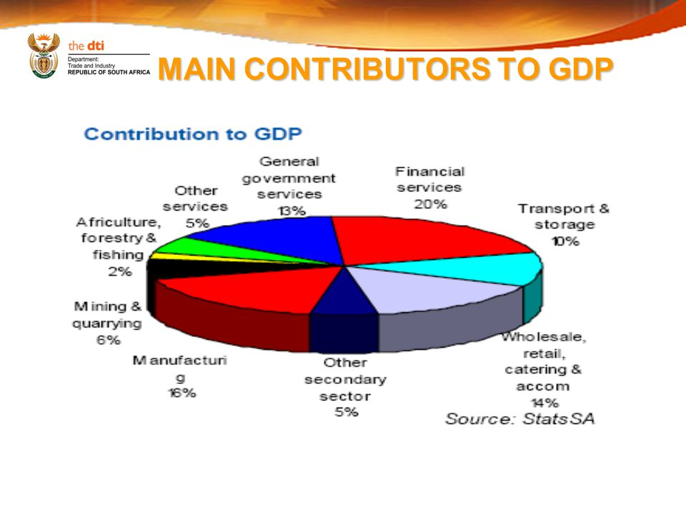 MAIN CONTRIBUTORS TO GDP