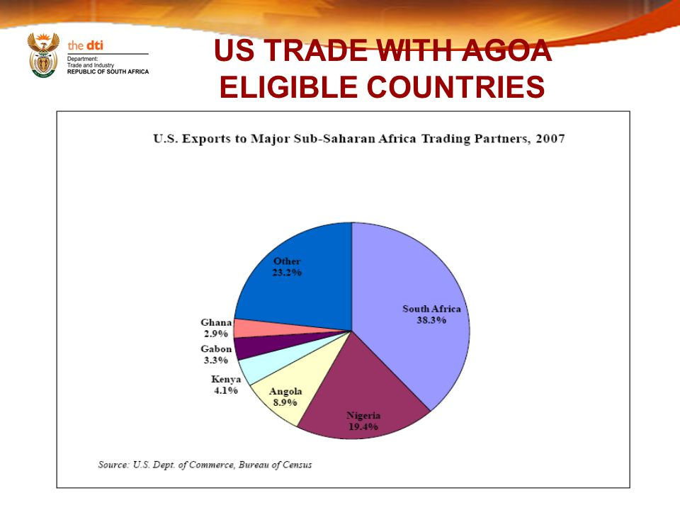 US TRADE WITH AGOA ELIGIBLE COUNTRIES