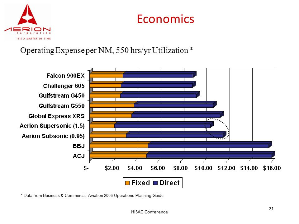 HISAC Conference 21 Economics Operating Expense per NM, 550 hrs/yr Utilization * * Data from Business & Commercial Aviation 2006 Operations Planning G