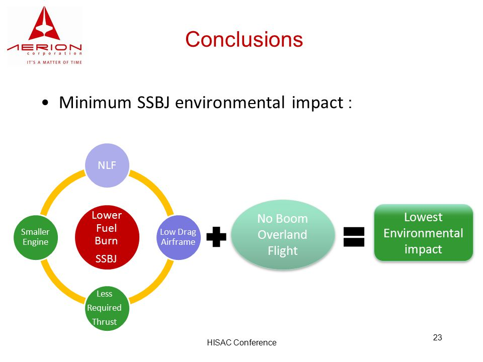 HISAC Conference 23 Conclusions Minimum SSBJ environmental impact : NLF Low Drag Airframe Less Required Thrust Smaller Engine Lower Fuel Burn SSBJ Lowest Environmental impact No Boom Overland Flight No Boom Overland Flight