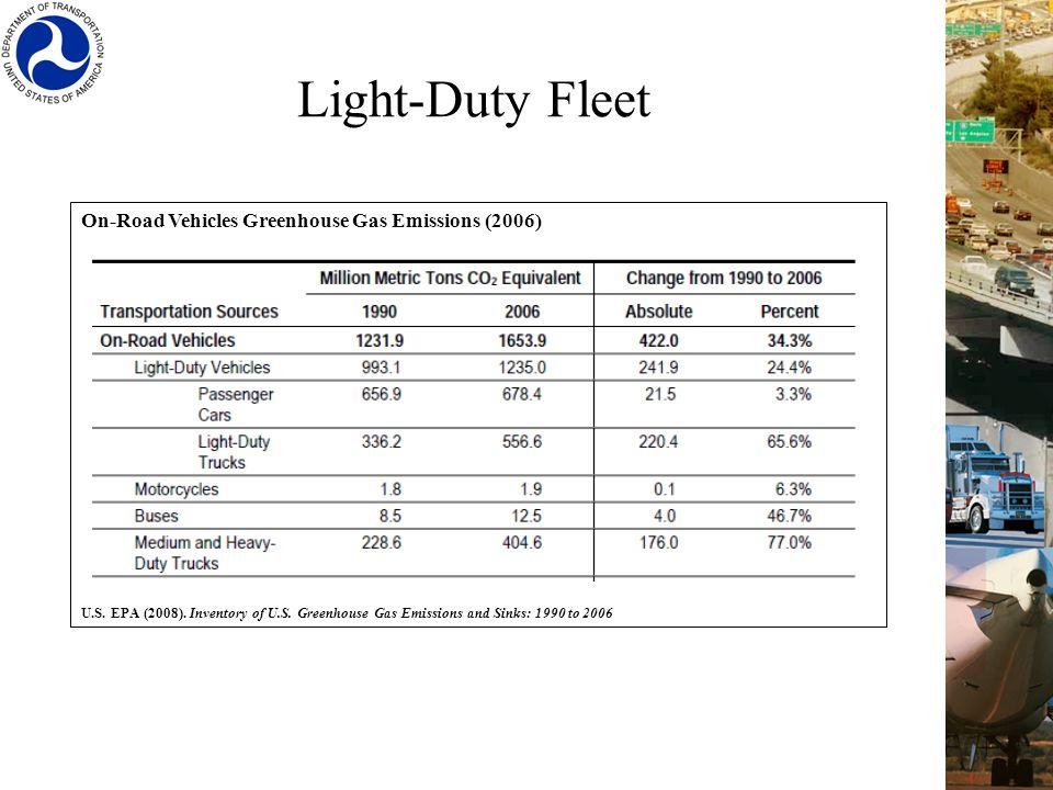 On-Road Vehicles Greenhouse Gas Emissions (2006) U.S. EPA (2008). Inventory of U.S. Greenhouse Gas Emissions and Sinks: 1990 to 2006 Light-Duty Fleet