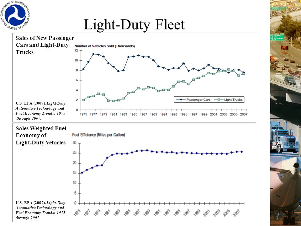 Sales Weighted Fuel Economy of Light-Duty Vehicles U.S.