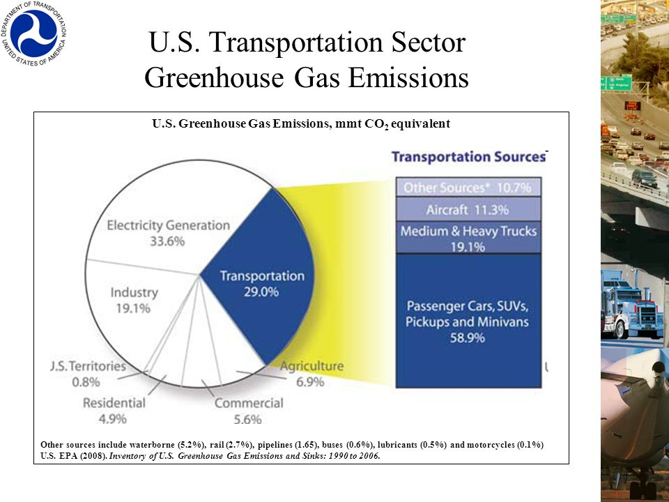 U.S. Greenhouse Gas Emissions, mmt CO 2 equivalent Other sources include waterborne (5.2%), rail (2.7%), pipelines (1.65), buses (0.6%), lubricants (0