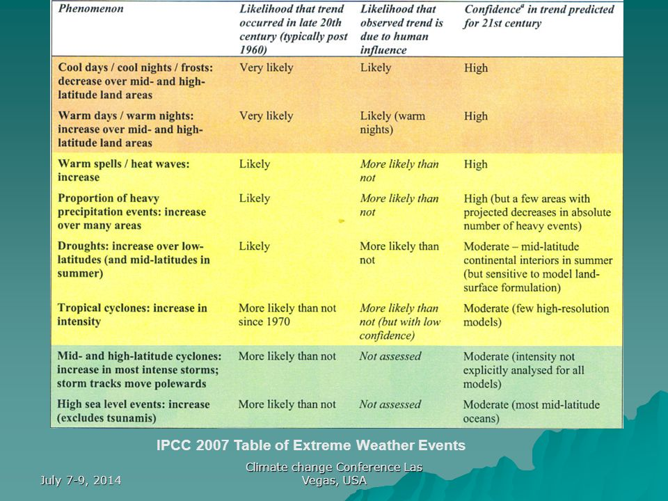 July 7-9, 2014 Climate change Conference Las Vegas, USA IPCC 2007 Table of Extreme Weather Events