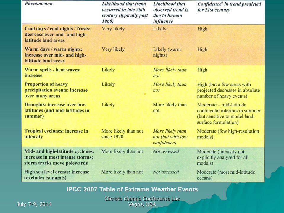 July 7-9, 2014 Climate change Conference Las Vegas, USA U.K Met office data