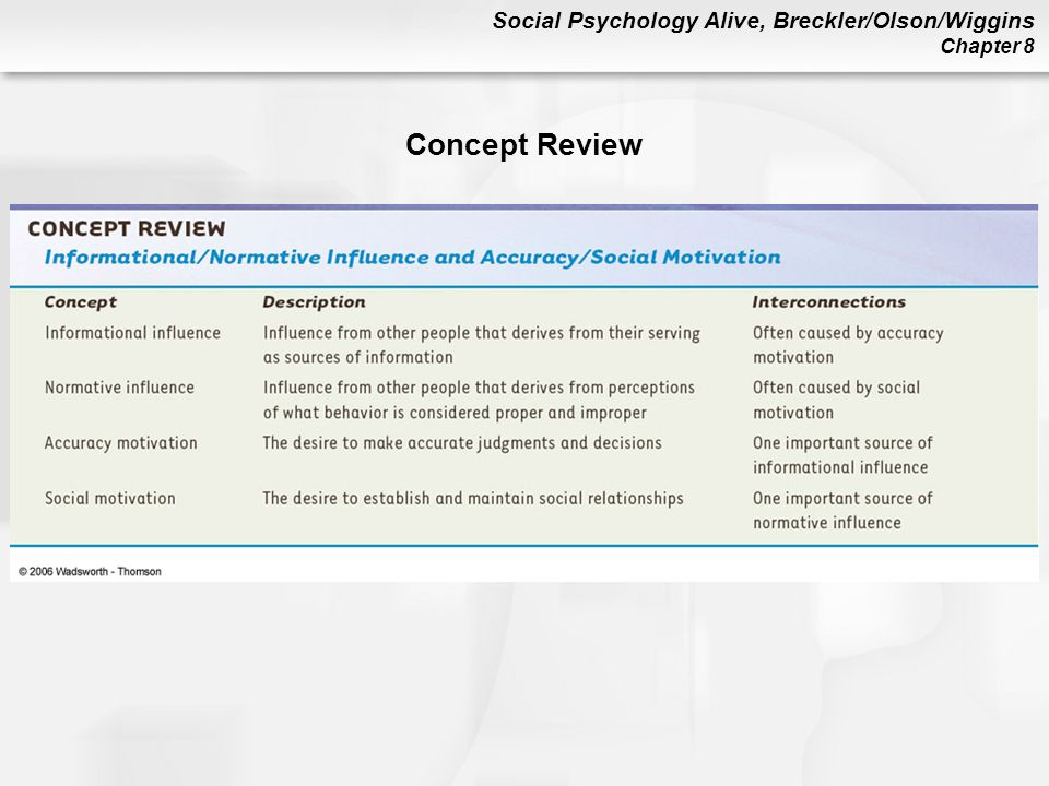 Social Psychology Alive, Breckler/Olson/Wiggins Chapter 8 Concept Review