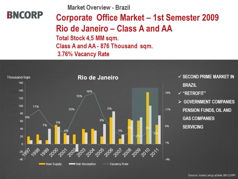 Corporate Office Market – 1st Semester 2009 Rio de Janeiro – Class A and AA Total Stock 4,5 MM sqm.