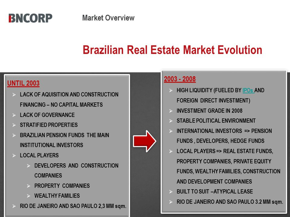 Brazil – Real Estate Market IPOs and Follow On's 2007 - US$ 36.2 Billion Total IPO Market 2007 - US$ 7,6 Billion Real Estate IPO Market  IN 2006 AND 2007, MANY RESIDENTIAL DEVELOPERS WENT PUBLIC  IN 2008 AND 2009, NO IPO RELATED TO THE REAL ESTATE MARKET WAS PERFORMED  ACTIVE JOINT VENTURE MARKET Source: CVM / BN CORP Market Overview - Brazil
