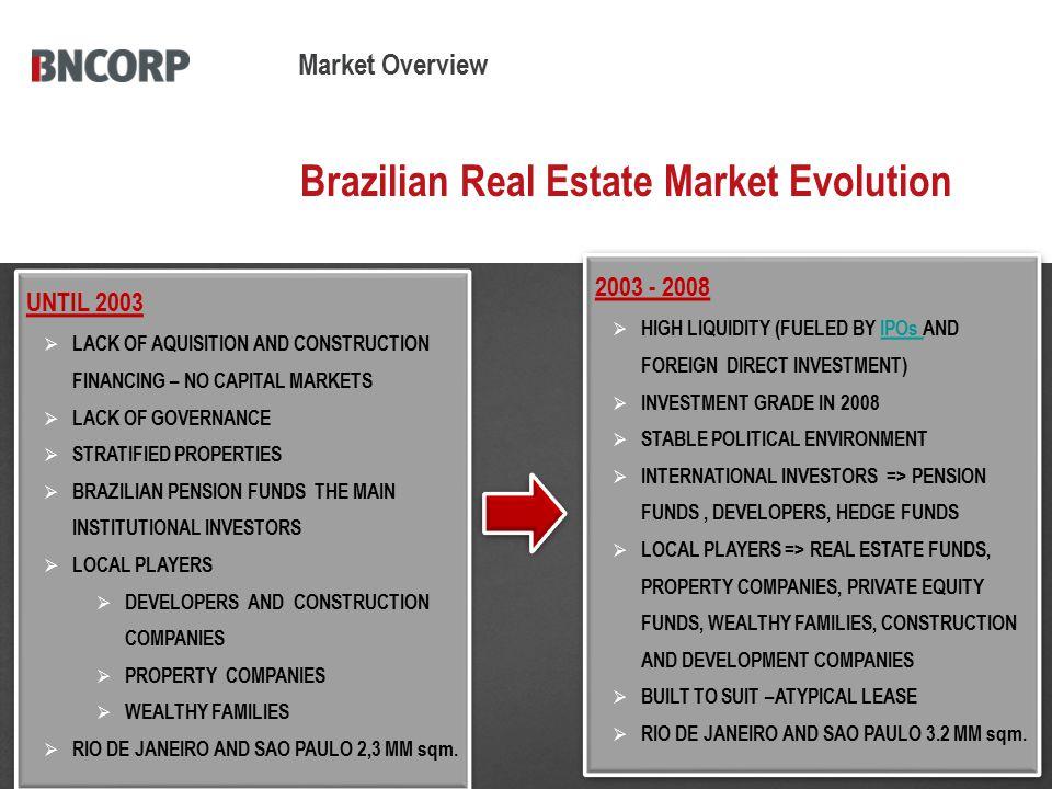 Brazilian Real Estate Market Evolution UNTIL 2003  LACK OF AQUISITION AND CONSTRUCTION FINANCING – NO CAPITAL MARKETS  LACK OF GOVERNANCE  STRATIFI