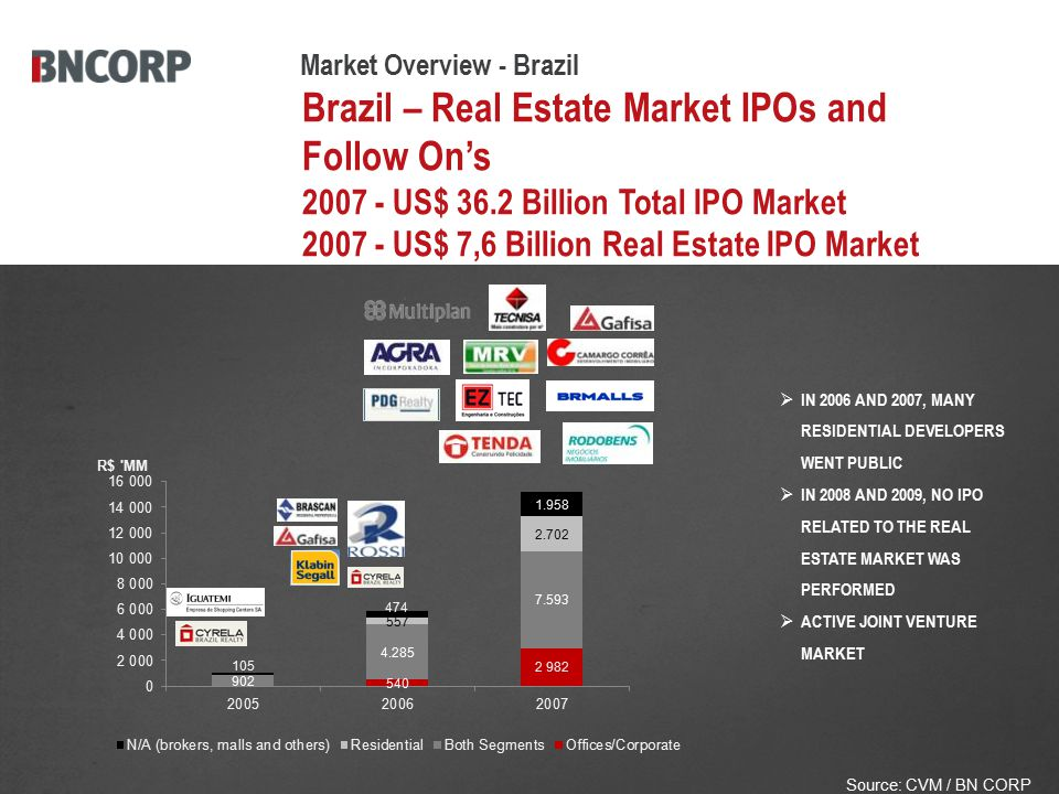 Brazil – Real Estate Market IPOs and Follow On's 2007 - US$ 36.2 Billion Total IPO Market 2007 - US$ 7,6 Billion Real Estate IPO Market  IN 2006 AND 2007, MANY RESIDENTIAL DEVELOPERS WENT PUBLIC  IN 2008 AND 2009, NO IPO RELATED TO THE REAL ESTATE MARKET WAS PERFORMED  ACTIVE JOINT VENTURE MARKET Source: CVM / BN CORP Market Overview - Brazil