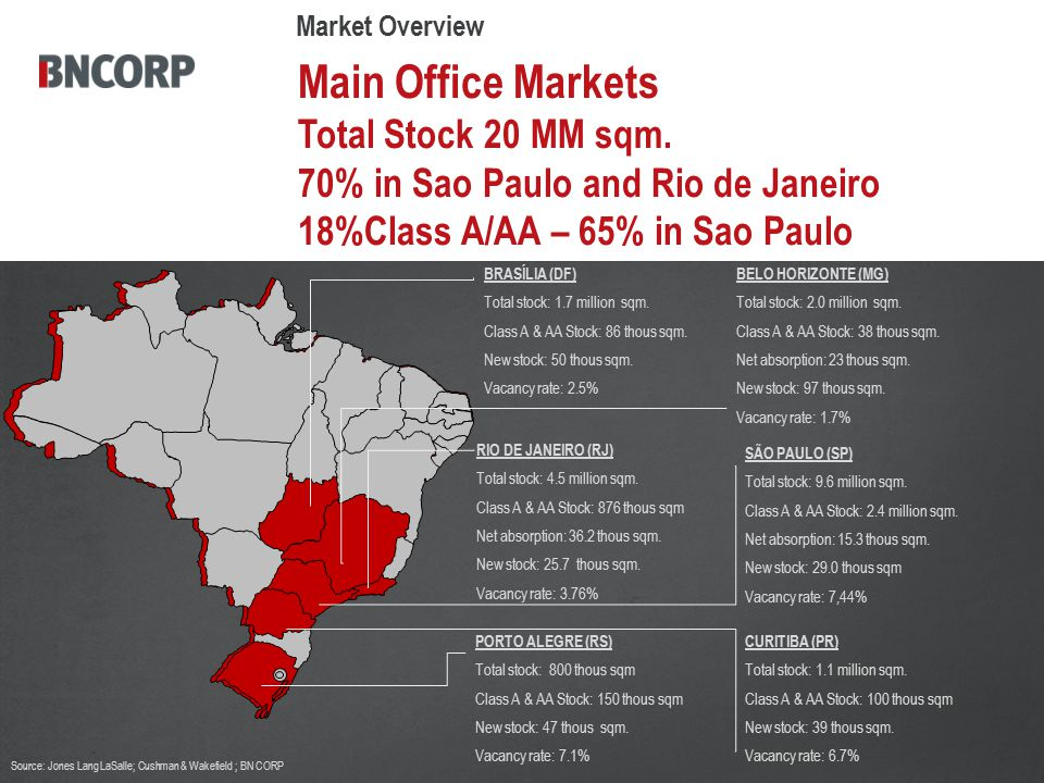 Main Office Markets Total Stock 20 MM sqm.