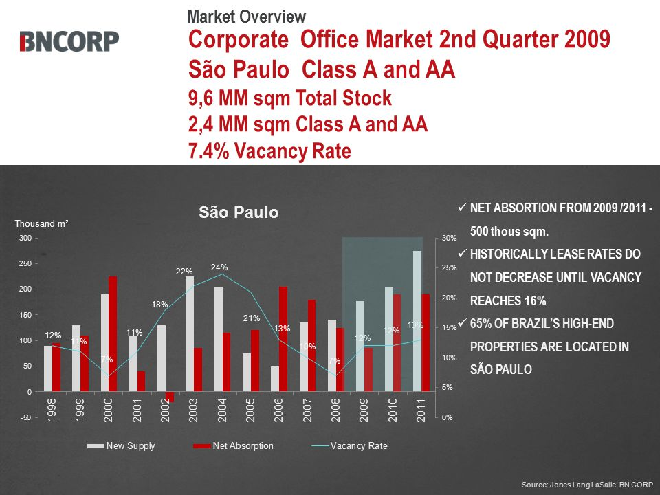 Corporate Office Market 2nd Quarter 2009 São Paulo Class A and AA 9,6 MM sqm Total Stock 2,4 MM sqm Class A and AA 7.4% Vacancy Rate Thousand m² Source: Jones Lang LaSalle; BN CORP NET ABSORTION FROM 2009 /2011 - 500 thous sqm.