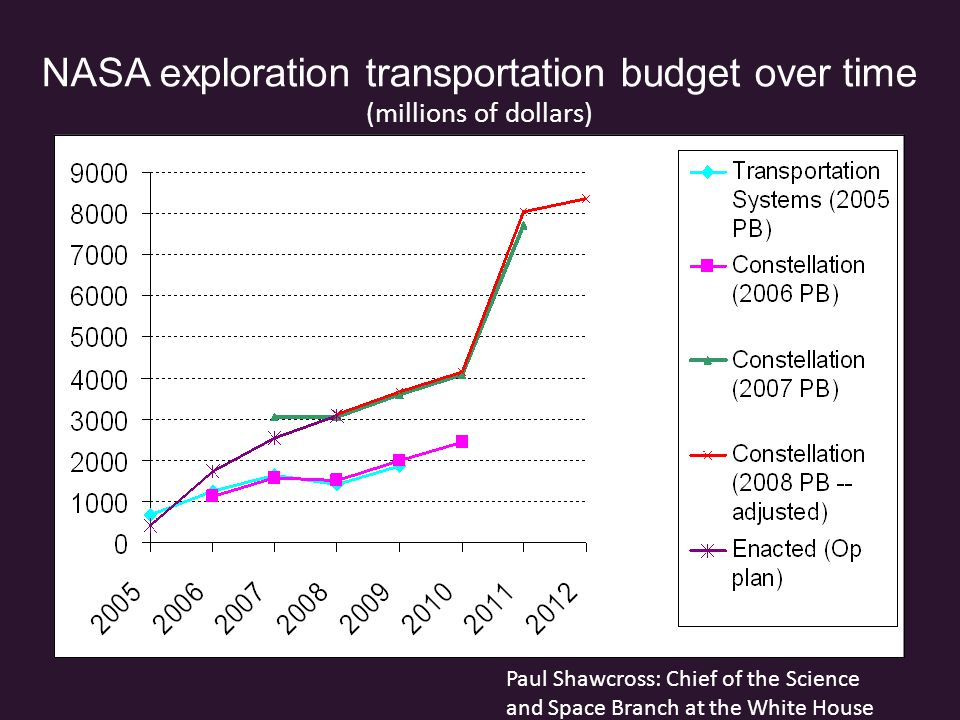 NASA exploration transportation budget over time (millions of dollars) Paul Shawcross: Chief of the Science and Space Branch at the White House