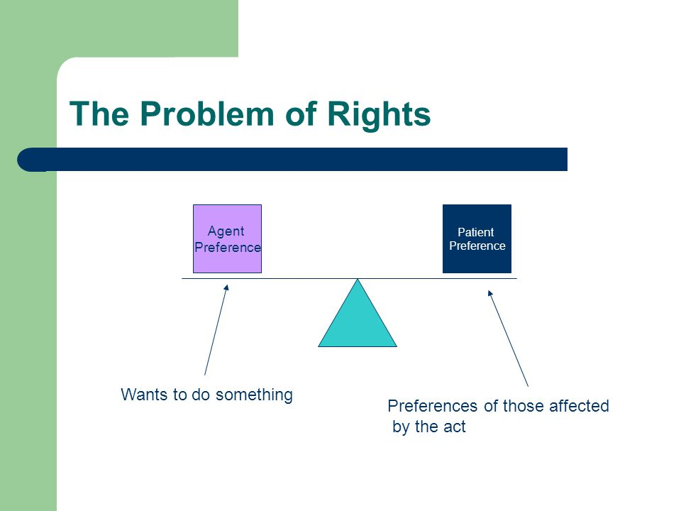 The Problem of Rights Agent Preference Patient Preference Wants to do something Preferences of those affected by the act