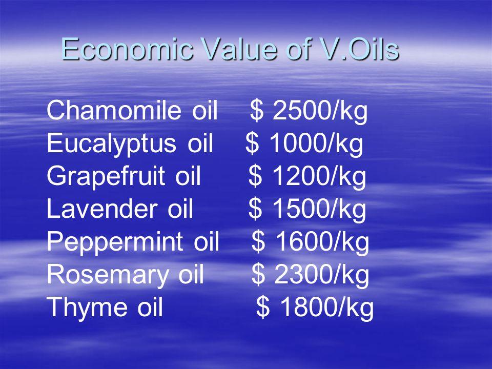 Economic Value of V.Oils Chamomile oil $ 2500/kg Eucalyptus oil $ 1000/kg Grapefruit oil $ 1200/kg Lavender oil $ 1500/kg Peppermint oil $ 1600/kg Rosemary oil $ 2300/kg Thyme oil $ 1800/kg
