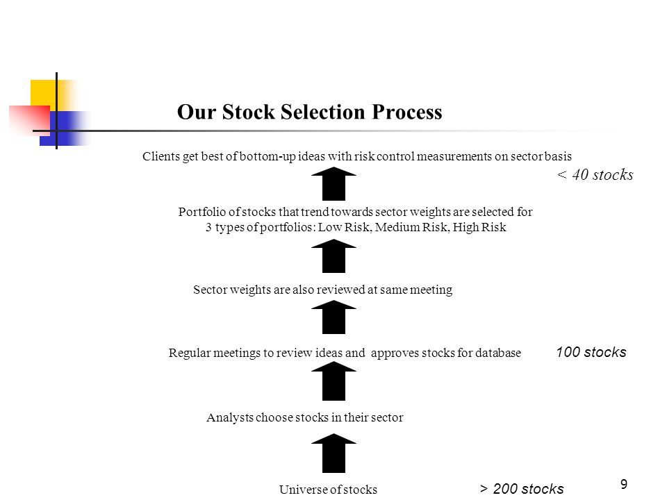 9 Our Stock Selection Process Clients get best of bottom-up ideas with risk control measurements on sector basis < 40 stocks Portfolio of stocks that trend towards sector weights are selected for 3 types of portfolios: Low Risk, Medium Risk, High Risk Sector weights are also reviewed at same meeting Regular meetings to review ideas and approves stocks for database 100 stocks Analysts choose stocks in their sector Universe of stocks > 200 stocks