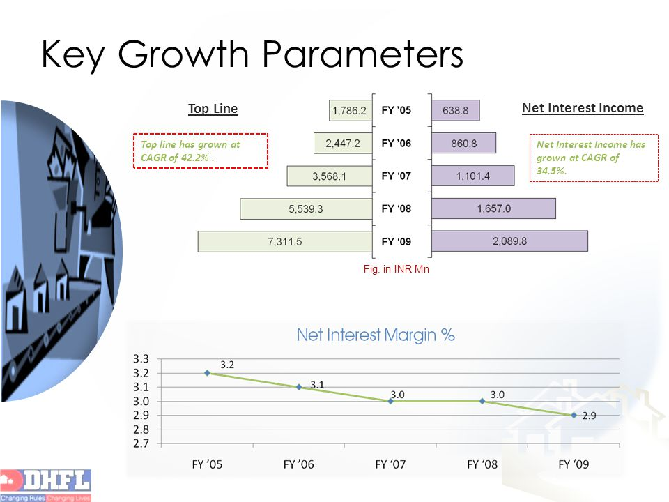 Key Growth Parameters Net Interest Income Top Line Top line has grown at CAGR of 42.2%.