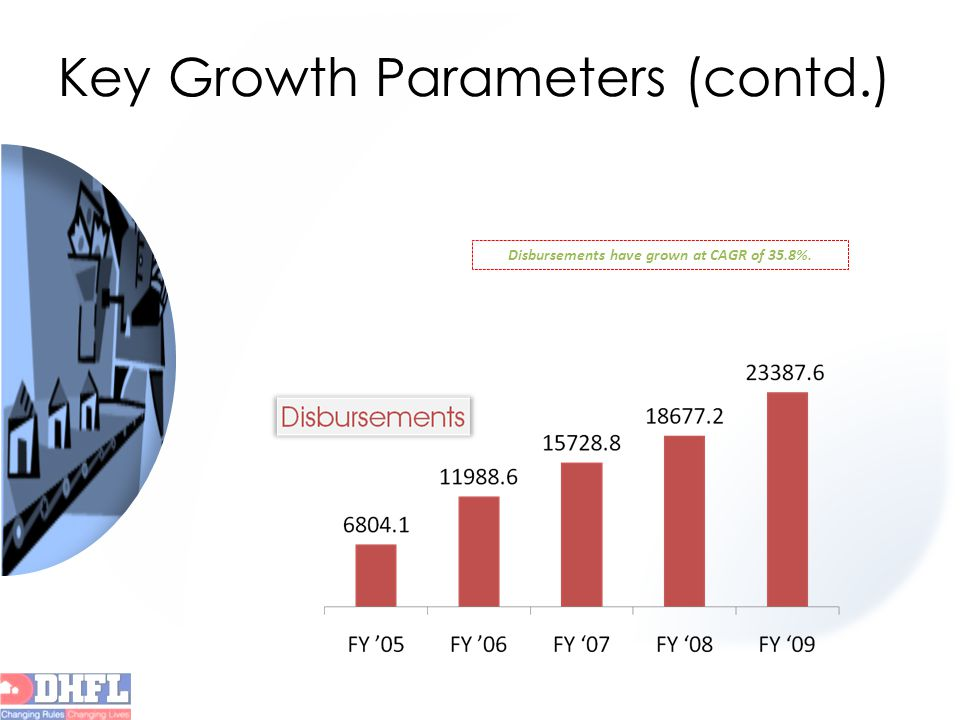 Key Growth Parameters (contd.) Disbursements have grown at CAGR of 35.8%.