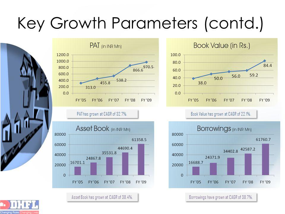 PAT has grown at CAGR of 32.7%. Book Value has grown at CAGR of 22.1%. Asset Book has grown at CAGR of 38.4%. Borrowings have grown at CAGR of 38.7%.