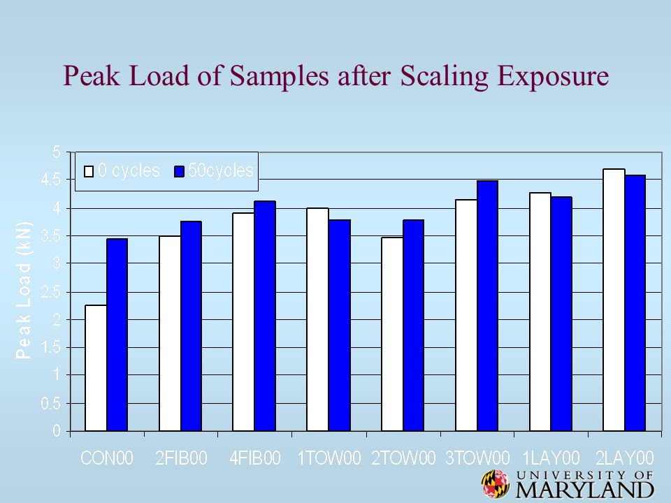 Peak Load of Samples after Scaling Exposure