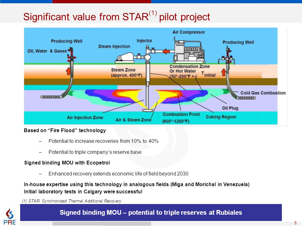 """8 Significant value from STAR (1) pilot project Based on """"Fire Flood"""" technology –Potential to increase recoveries from 10% to 40% –Potential to tripl"""