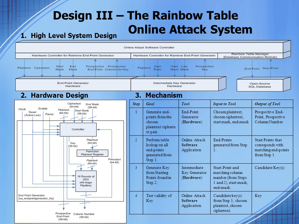 Design III – The Rainbow Table Online Attack System StepGoalToolInput to ToolOutput of Tool 1Generate end- points from the chosen plaintext/cipherte x