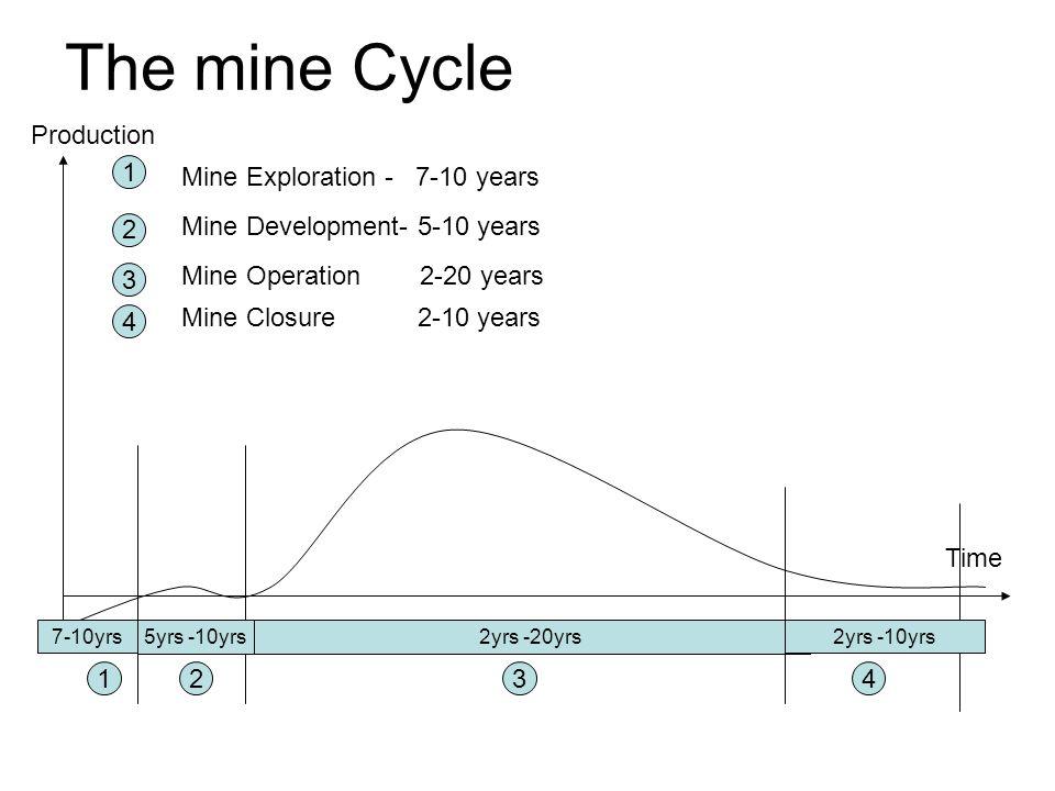 2yrs -20yrs 1234 1 Mine Exploration - 7-10 years 2 Mine Development- 5-10 years 3 Mine Operation 2-20 years 4 Mine Closure 2-10 years 7-10yrs 5yrs -10yrs 2yrs -10yrs The mine Cycle Production Time