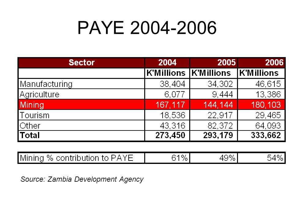 PAYE 2004-2006 Source: Zambia Development Agency