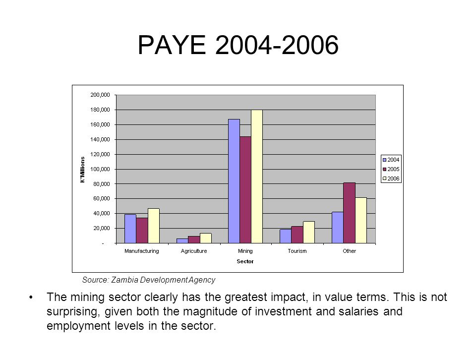 PAYE 2004-2006 The mining sector clearly has the greatest impact, in value terms. This is not surprising, given both the magnitude of investment and s