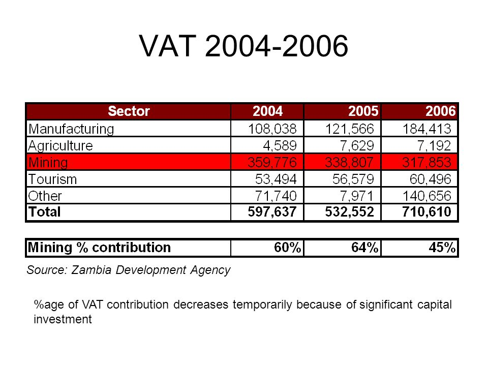 VAT 2004-2006 %age of VAT contribution decreases temporarily because of significant capital investment Source: Zambia Development Agency