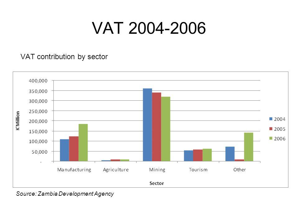 VAT 2004-2006 VAT contribution by sector Source: Zambia Development Agency